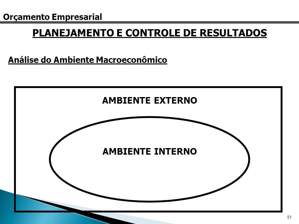 51 Orçamento Empresarial Análise do Ambiente Macroeconômico PLANEJAMENTO E CONTROLE DE RESULTADOS AMBIENTE EXTERNO AMBIENTE INTERNO