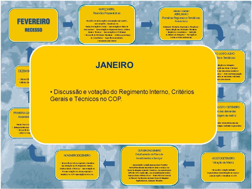JANEIRO Discussão e votação do Regimento Interno, Critérios Gerais e Técnicos no COP.