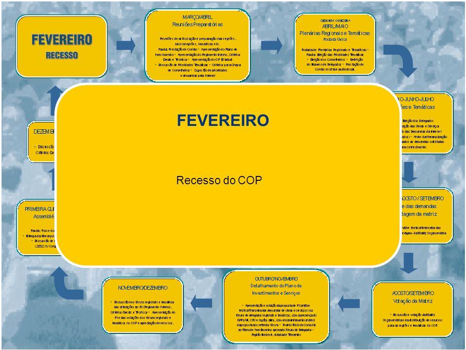 FEVEREIRO Recesso do COP