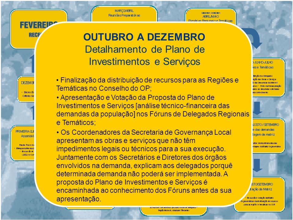 NOVEMBRO E DEZEMBRO Discussão nos Fóruns Regionais e Temáticos das alterações ao Regimento Interno, Critérios Gerais e Técnicos do OP.