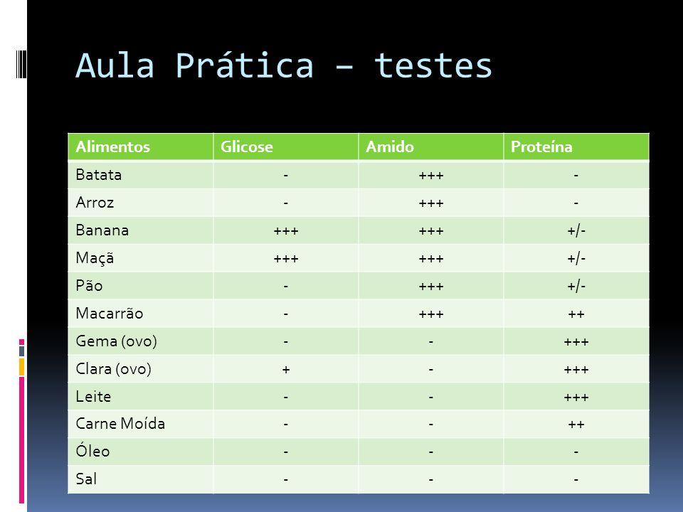 Aula Prática – testes AlimentosGlicoseAmidoProteína Batata-+++- Arroz-+++- Banana+++ +/- Maçã+++ +/- Pão-++++/- Macarrão-+++++ Gema (ovo)--+++ Clara (