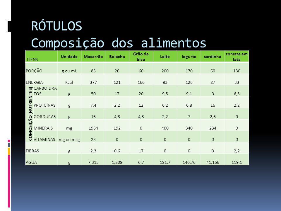 RÓTULOS Composição dos alimentos – 100g ITENS UnidadeMacarrãoBolacha Grão de bico LeiteIogurtesardinha tomate em lata PORÇÃOg 100 ENERGIAKcal 443,5294465,3846276,66741,574,1176514525,384615 COMOSIÇÃO (NUTRIENTES) CARBOIDRA TOSg59%65%33%5% 0%5% PROTEÍNASg9%8%20%3%4%27%2% GORDURASg19%18%7%1%4% 0% MINERAISmg2%74%0%20% 39%0% VITAMINASmg ou mcg3%0% FIBRASg3%2%28%0% 2% ÁGUAg9%5%11%91%86%69%92%