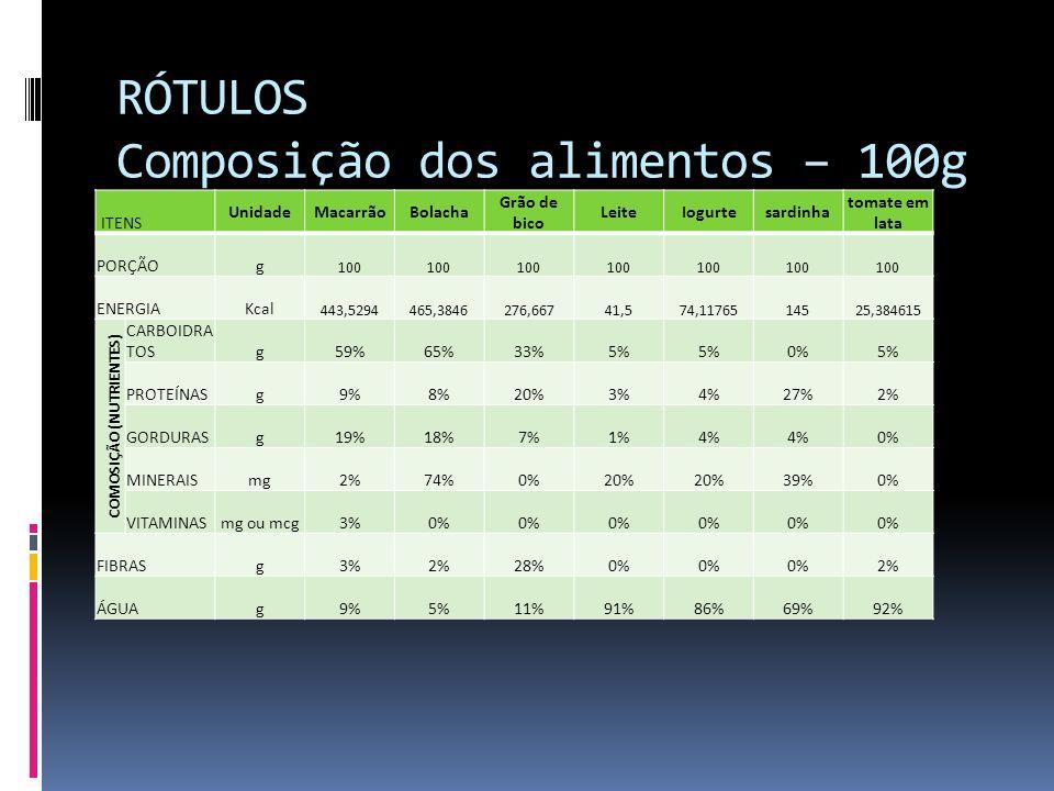 RÓTULOS Composição dos alimentos – 100g ITENS UnidadeMacarrãoBolacha Grão de bico LeiteIogurtesardinha tomate em lata PORÇÃOg 100 ENERGIAKcal 443,5294