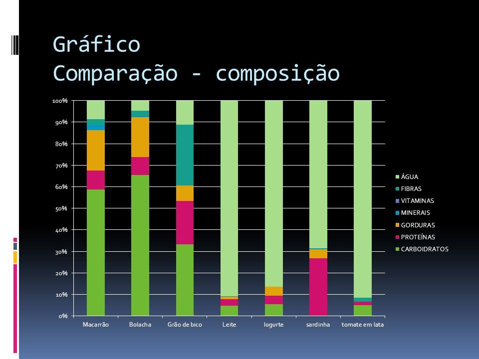 Aula Prática – testes AlimentosGlicoseAmidoProteína Batata-+++- Arroz-+++- Banana+++ +/- Maçã+++ +/- Pão-++++/- Macarrão-+++++ Gema (ovo)--+++ Clara (ovo)+-+++ Leite--+++ Carne Moída--++ Óleo--- Sal---