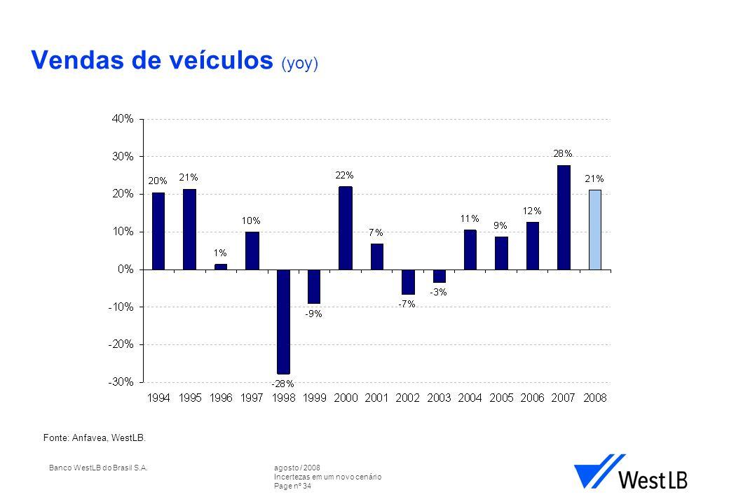 Banco WestLB do Brasil S.A.