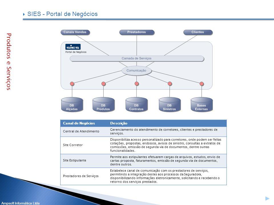Ampsoft Informática Ltda Canal de NegóciosDescrição Central de Atendimento Gerenciamento do atendimento de corretores, clientes e prestadores de servi
