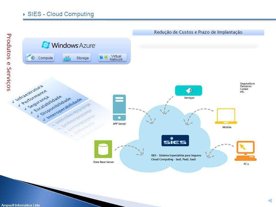 Ampsoft Informática Ltda SIES – Cloud Computing Produtos e Serviços Virtual Network ComputeStorage Redução de Custos e Prazo de Implantação