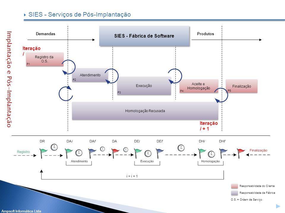 Ampsoft Informática Ltda SIES – Serviços de Pós-Implantação Implantação e Pós-Implantação Iteração i DemandasProdutos Registro da O.S. Atendimento Exe
