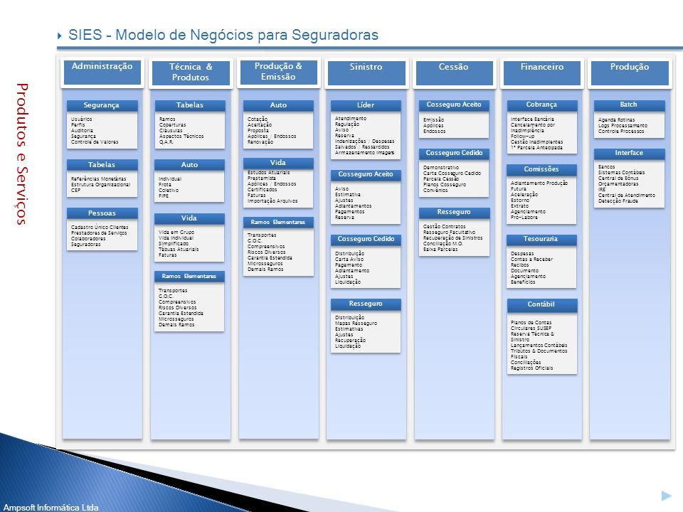 Ampsoft Informática Ltda SIES – Modelo de Negócios para Seguradoras Administração Usuários Perfis Auditoria Segurança Controle de Valores Usuários Per
