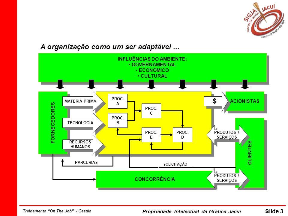 Propriedade Intelectual da Gráfica Jacuí Slide 3 Treinamento On The Job - Gestão PROC. A PROC. B PROC. D PROC. E PROC. C INFLUÊNCIAS DO AMBIENTE: GOVE