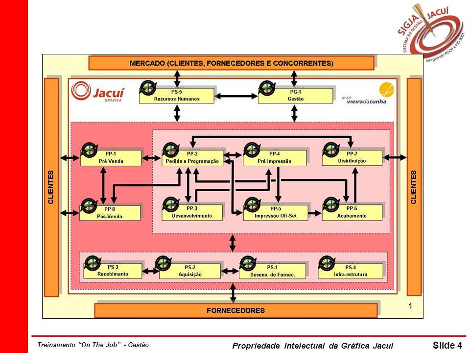 Propriedade Intelectual da Gráfica Jacuí Slide 15 Treinamento On The Job - Gestão Definição de Negócio O Negócio de uma organização define as linhas de atuação, o mercado e o tipo de produto / serviço que será desenvolvido, disponibilizado ou comercializado.
