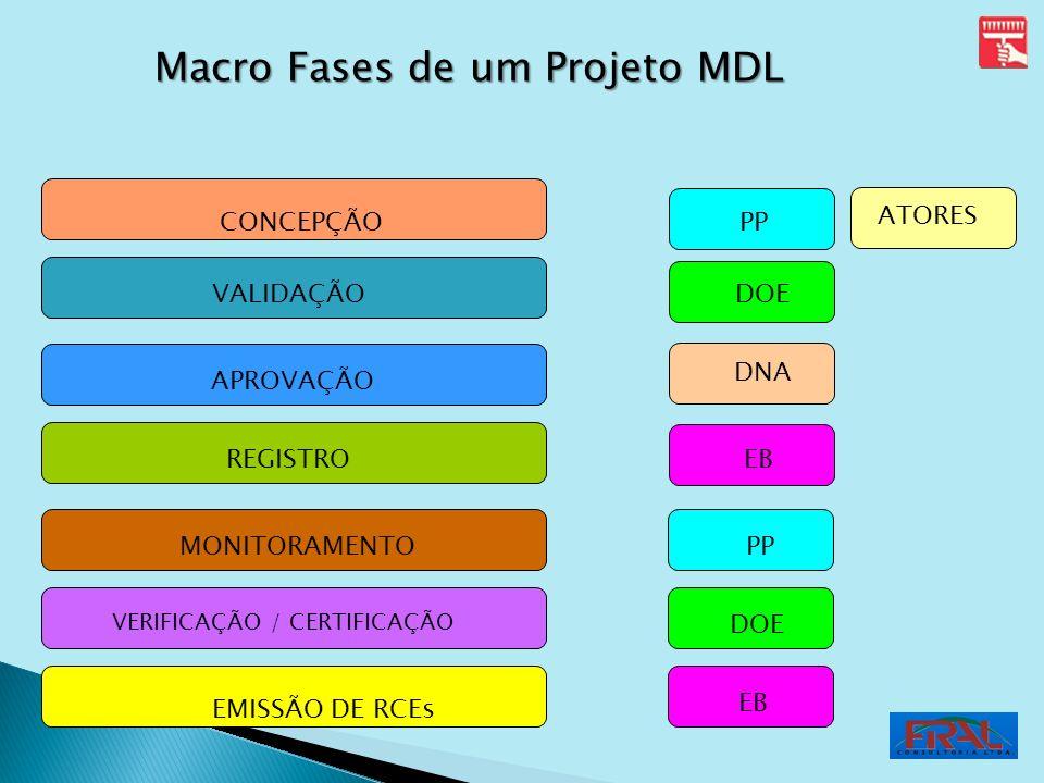 CONCEPÇÃO VALIDAÇÃO APROVAÇÃO REGISTRO MONITORAMENTO VERIFICAÇÃO / CERTIFICAÇÃO EMISSÃO DE RCEs PP DOE DNA EB ATORES PP DOE EB Macro Fases de um Proje