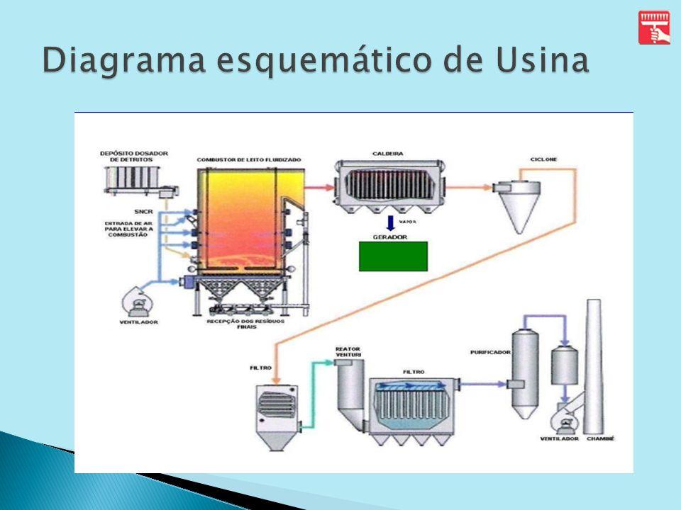Usina Termoelétrica do Aterro São João/SP: Usina Termoelétrica do Aterro São João/SP: Início: Janeiro de 2008; Início: Janeiro de 2008; Geração Elétrica: 26Mw.
