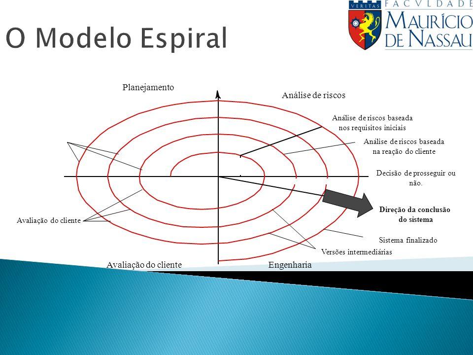 O Modelo Espiral Planejamento Direção da conclusão do sistema EngenhariaAvaliação do cliente Análise de riscos Análise de riscos baseada nos requisitos iniciais Análise de riscos baseada na reação do cliente Decisão de prosseguir ou não.
