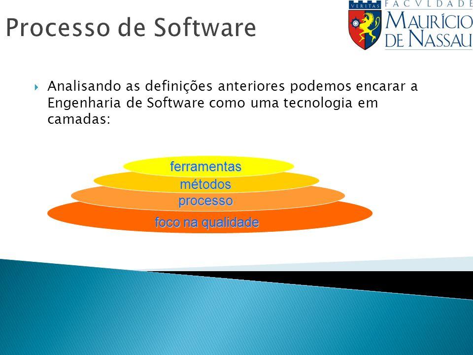 Processo de Software Analisando as definições anteriores podemos encarar a Engenharia de Software como uma tecnologia em camadas: ferramentas métodos processo foco na qualidade