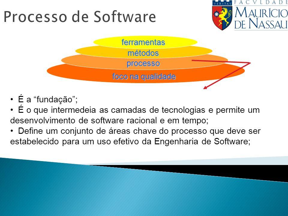Processo de Softwareferramentas métodos processo foco na qualidade É a fundação; É o que intermedeia as camadas de tecnologias e permite um desenvolvimento de software racional e em tempo; Define um conjunto de áreas chave do processo que deve ser estabelecido para um uso efetivo da Engenharia de Software;