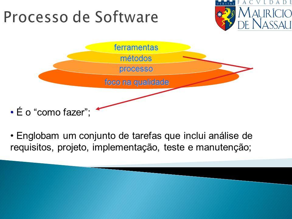 Processo de Softwareferramentas métodos processo foco na qualidade É o como fazer; Englobam um conjunto de tarefas que inclui análise de requisitos, projeto, implementação, teste e manutenção;