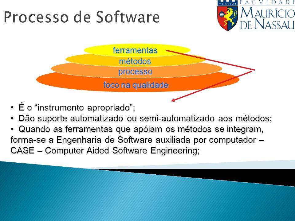Processo de Softwareferramentas métodos processo foco na qualidade É o instrumento apropriado; É o instrumento apropriado; Dão suporte automatizado ou semi-automatizado aos métodos; Dão suporte automatizado ou semi-automatizado aos métodos; Quando as ferramentas que apóiam os métodos se integram, forma-se a Engenharia de Software auxiliada por computador – CASE – Computer Aided Software Engineering; Quando as ferramentas que apóiam os métodos se integram, forma-se a Engenharia de Software auxiliada por computador – CASE – Computer Aided Software Engineering;