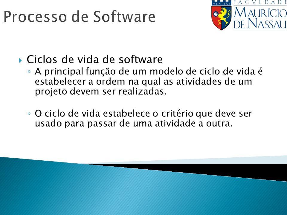 Processo de Software Ciclos de vida de software A principal função de um modelo de ciclo de vida é estabelecer a ordem na qual as atividades de um projeto devem ser realizadas.