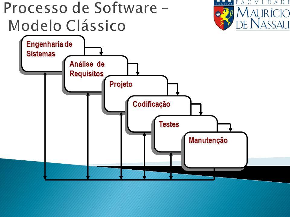 Processo de Software – Modelo Clássico Engenharia de Sistemas Análise de Requisitos ProjetoProjeto CodificaçãoCodificação TestesTestes ManutençãoManutenção