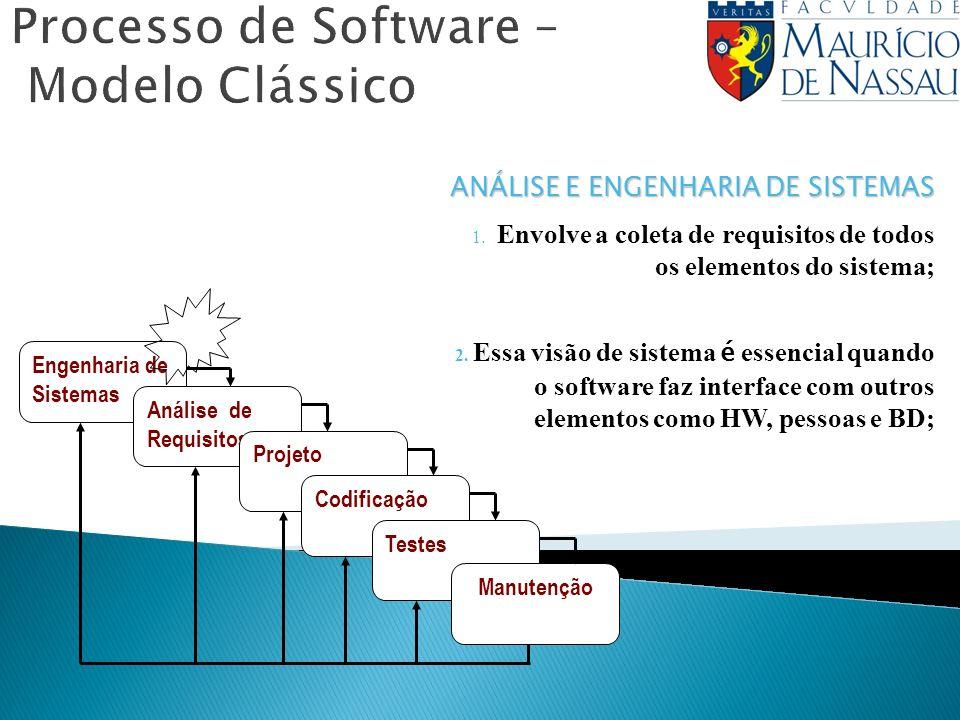 Processo de Software – Modelo Clássico Engenharia de Sistemas Análise de Requisitos Projeto Codificação Testes Manutenção ANÁLISE E ENGENHARIA DE SIST