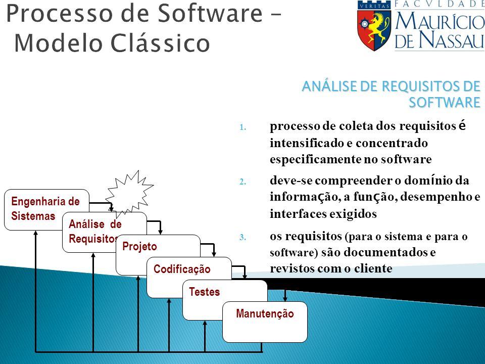Processo de Software – Modelo Clássico Engenharia de Sistemas Análise de Requisitos Projeto Codificação Testes Manutenção ANÁLISE DE REQUISITOS DE SOF