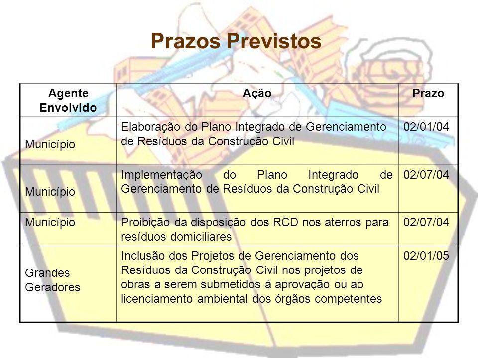 Prazos Previstos Agente Envolvido AçãoPrazo Município Elaboração do Plano Integrado de Gerenciamento de Resíduos da Construção Civil 02/01/04 Municípi