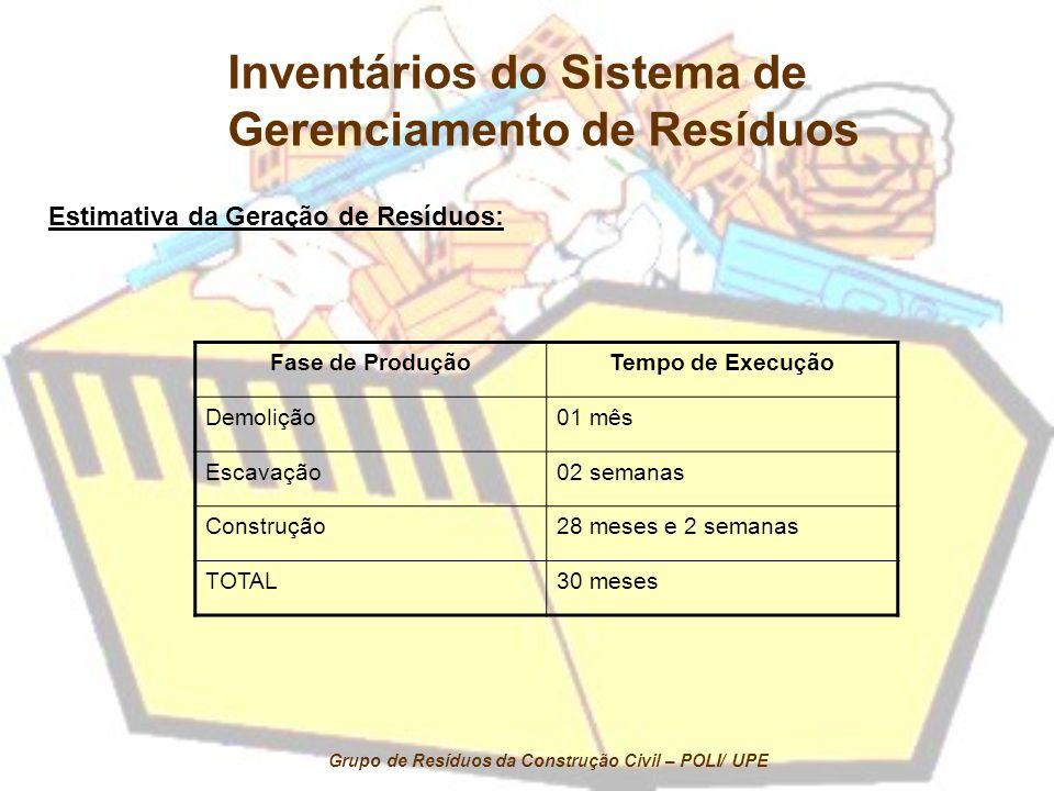 Estimativa da Geração de Resíduos: Fase de ProduçãoTempo de Execução Demolição01 mês Escavação02 semanas Construção28 meses e 2 semanas TOTAL30 meses