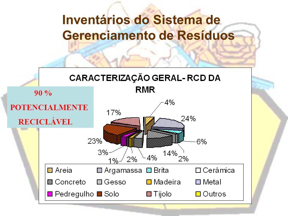 Inventários do Sistema de Gerenciamento de Resíduos 90 % POTENCIALMENTE RECICLÁVEL