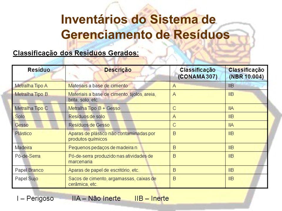 Classificação dos Resíduos Gerados: ResíduoDescriçãoClassificação (CONAMA 307) Classificação (NBR 10.004) Metralha Tipo AMateriais a base de cimentoAI