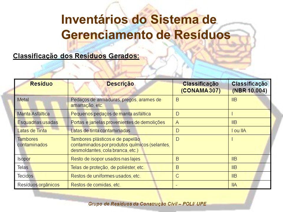 ResíduoDescriçãoClassificação (CONAMA 307) Classificação (NBR 10.004) MetalPedaços de armaduras, pregos, arames de amarração, etc. BIIB Manta Asfáltic