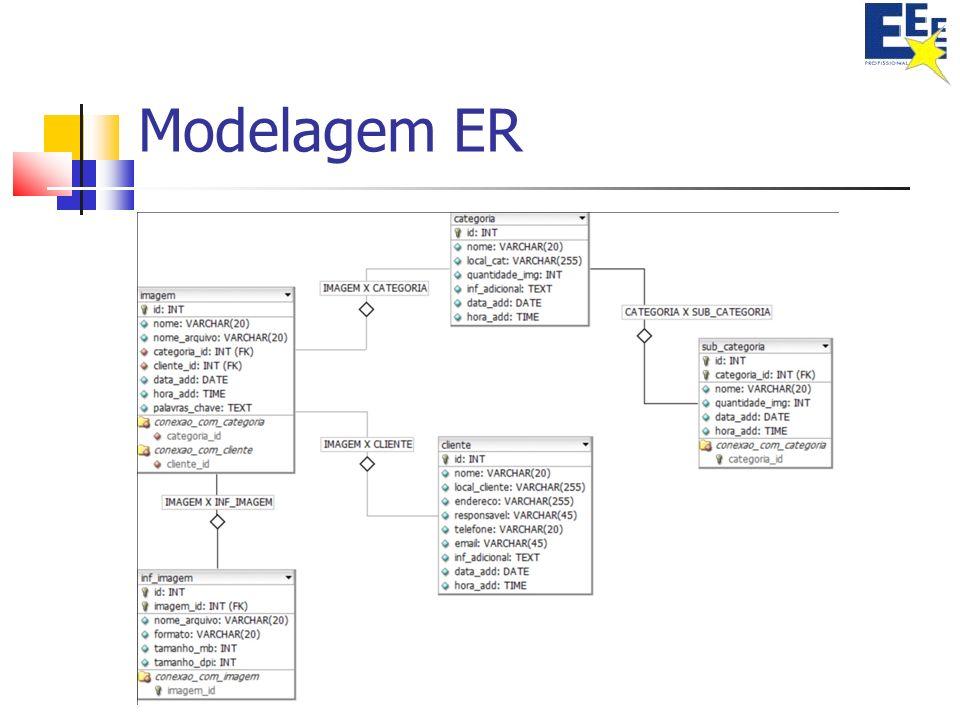 Modelagem ER