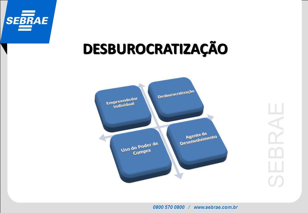 0800 570 0800 / www.sebrae.com.br SEBRAE DESBUROCRATIZAÇÃO