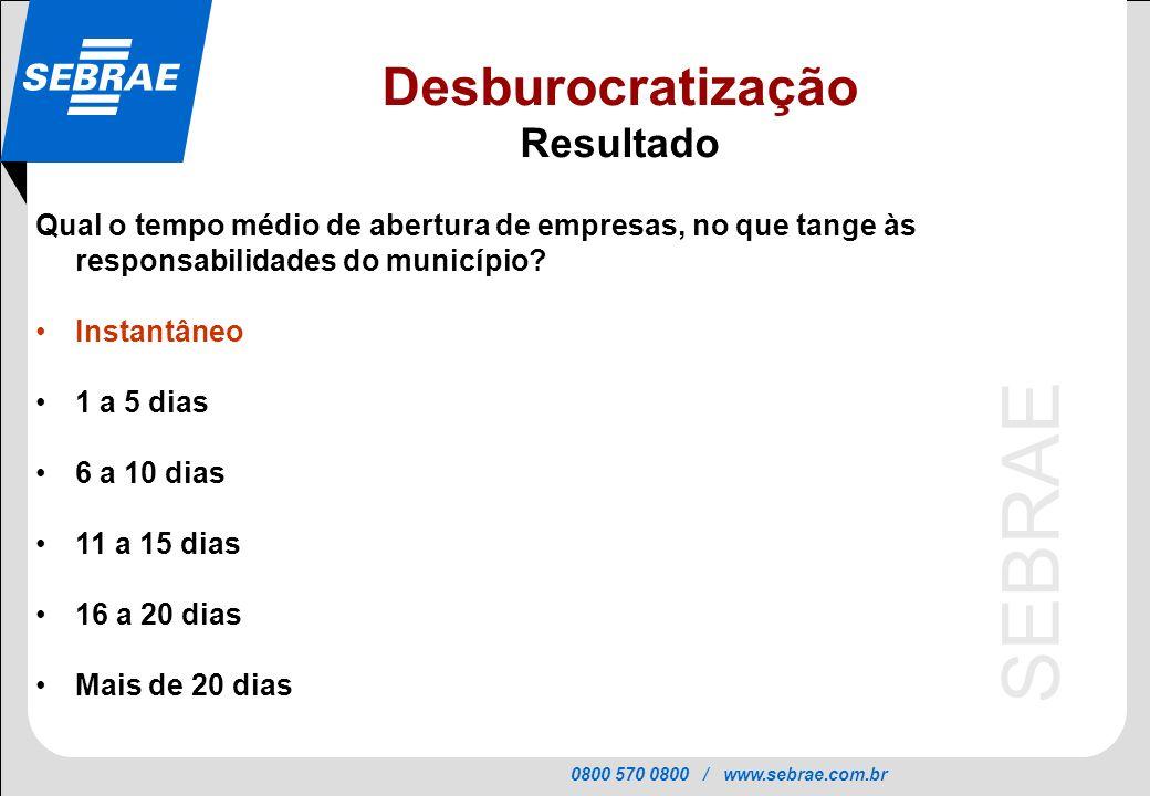 0800 570 0800 / www.sebrae.com.br SEBRAE Qual o tempo médio de abertura de empresas, no que tange às responsabilidades do município? Instantâneo 1 a 5