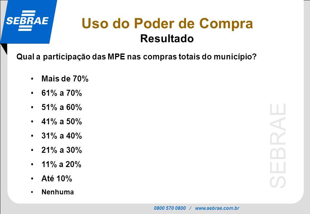 0800 570 0800 / www.sebrae.com.br SEBRAE Qual a participação das MPE nas compras totais do município? Mais de 70% 61% a 70% 51% a 60% 41% a 50% 31% a