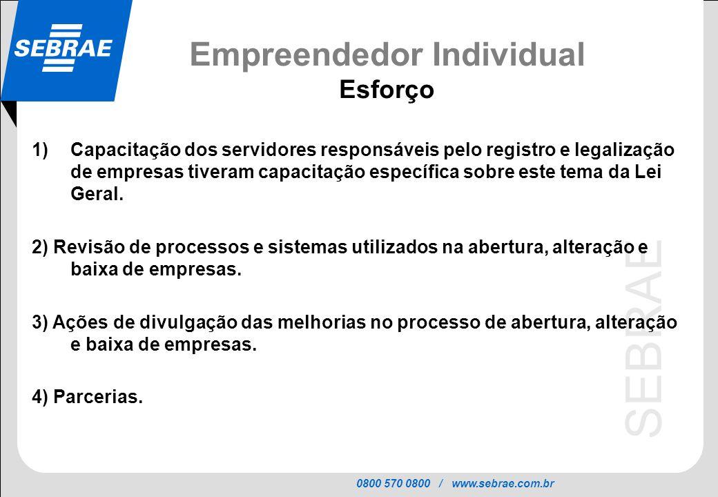 0800 570 0800 / www.sebrae.com.br SEBRAE Empreendedor Individual Esforço 1)Capacitação dos servidores responsáveis pelo registro e legalização de empresas tiveram capacitação específica sobre este tema da Lei Geral.