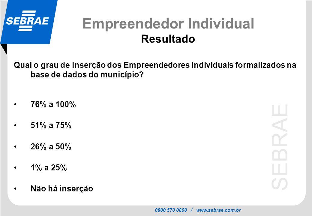 0800 570 0800 / www.sebrae.com.br SEBRAE Empreendedor Individual Resultado Qual o grau de inserção dos Empreendedores Individuais formalizados na base