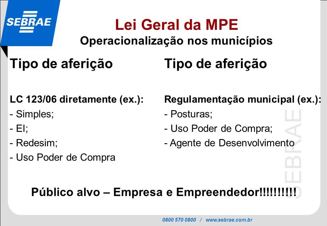 0800 570 0800 / www.sebrae.com.br SEBRAE Tipo de aferição LC 123/06 diretamente (ex.): - Simples; - EI; - Redesim; - Uso Poder de Compra Lei Geral da MPE Operacionalização nos municípios Tipo de aferição Regulamentação municipal (ex.): - Posturas; - Uso Poder de Compra; - Agente de Desenvolvimento Público alvo – Empresa e Empreendedor!!!!!!!!!!