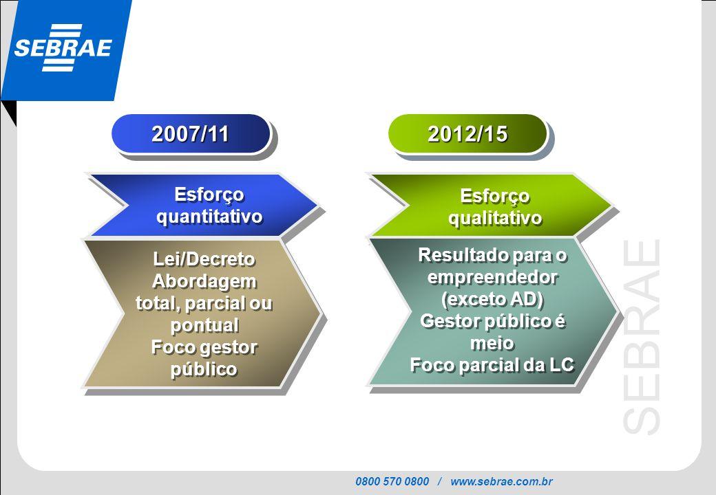 0800 570 0800 / www.sebrae.com.br SEBRAE 2007/112007/112012/152012/15 Esforço quantitativo Esforço qualitativo Lei/Decreto Abordagem total, parcial ou