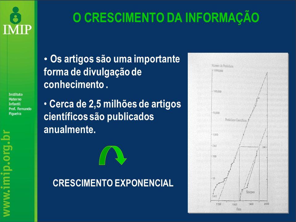 O CRESCIMENTO DA INFORMAÇÃO Os artigos são uma importante forma de divulgação de conhecimento. Cerca de 2,5 milhões de artigos científicos são publica