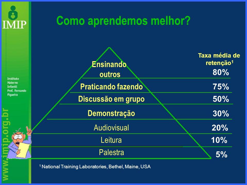 Palestra Discussão em grupo Demonstração Audiovisual Leitura Praticando fazendo 5% 10% 20% 30% 50% 75% 80% Taxa média de retenção 1 1 National Trainin