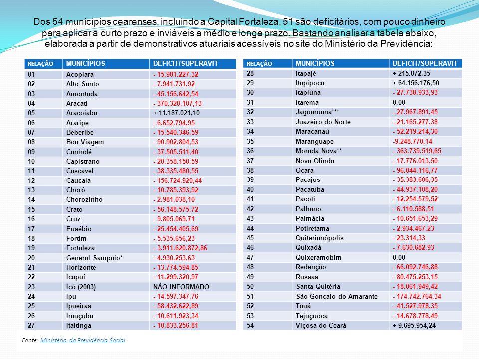 Fonte: Ministério da Previdência Social Dos 54 municípios cearenses, incluindo a Capital Fortaleza, 51 são deficitários, com pouco dinheiro para aplic