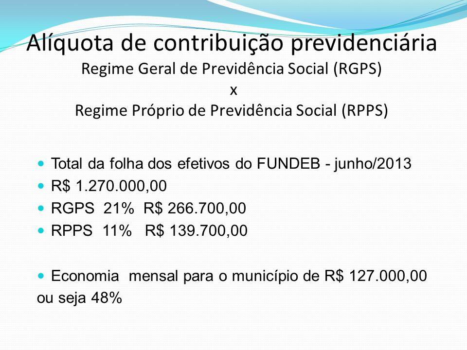 Alíquota de contribuição previdenciária Regime Geral de Previdência Social (RGPS) x Regime Próprio de Previdência Social (RPPS) Total da folha dos efe