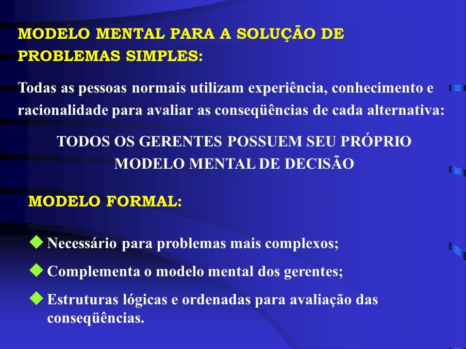 MODELO MENTAL PARA A SOLUÇÃO DE PROBLEMAS SIMPLES: Todas as pessoas normais utilizam experiência, conhecimento e racionalidade para avaliar as conseqü