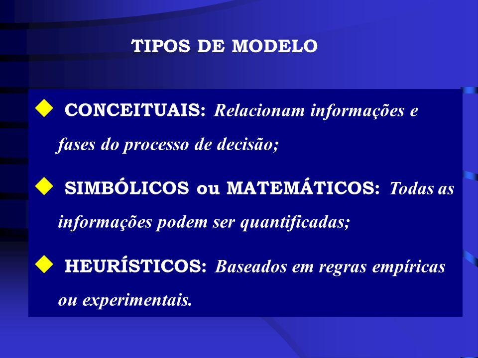 CONCEITUAIS: Relacionam informações e fases do processo de decisão; SIMBÓLICOS ou MATEMÁTICOS: Todas as informações podem ser quantificadas; HEURÍSTIC