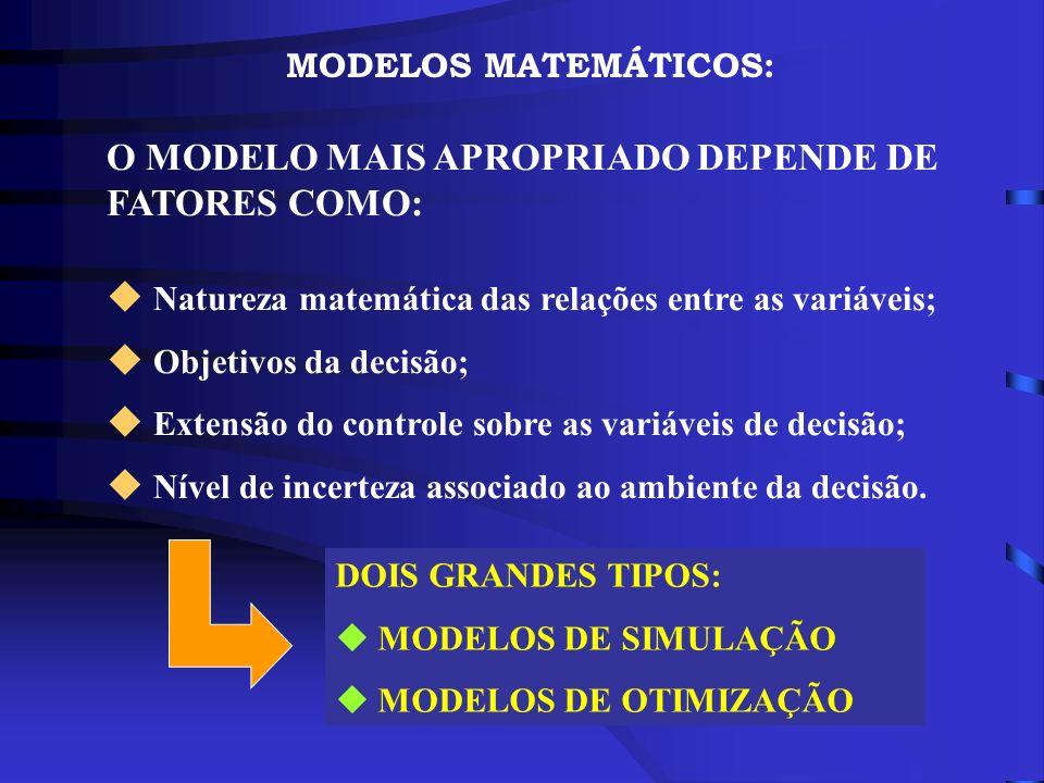 MODELOS MATEMÁTICOS: O MODELO MAIS APROPRIADO DEPENDE DE FATORES COMO: u Natureza matemática das relações entre as variáveis; u Objetivos da decisão;