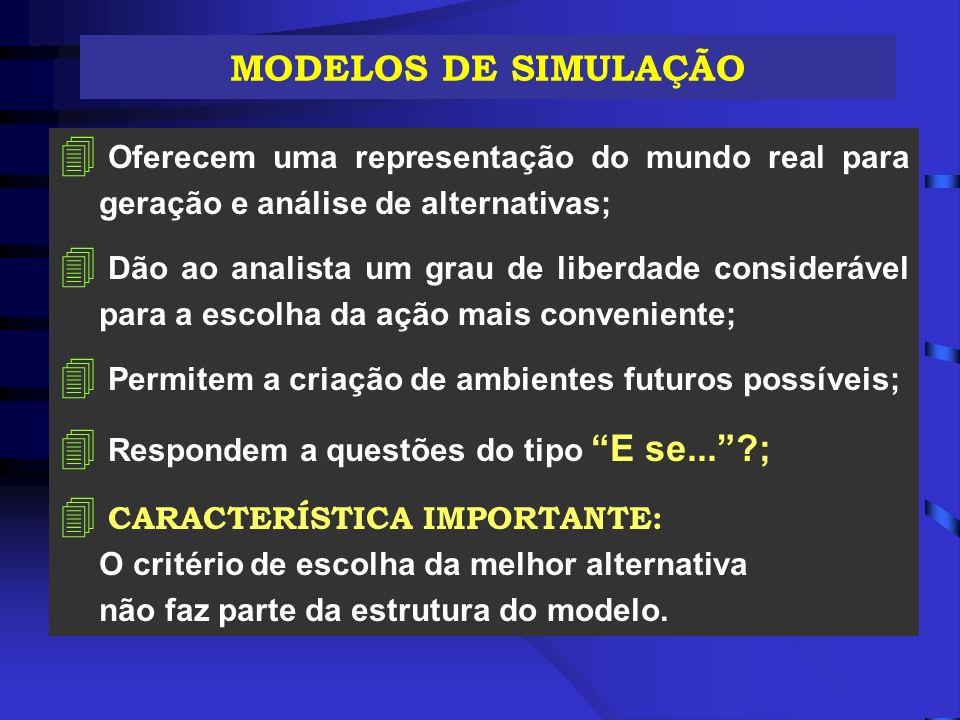 MODELOS DE SIMULAÇÃO 4 Oferecem uma representação do mundo real para geração e análise de alternativas; 4 Dão ao analista um grau de liberdade conside
