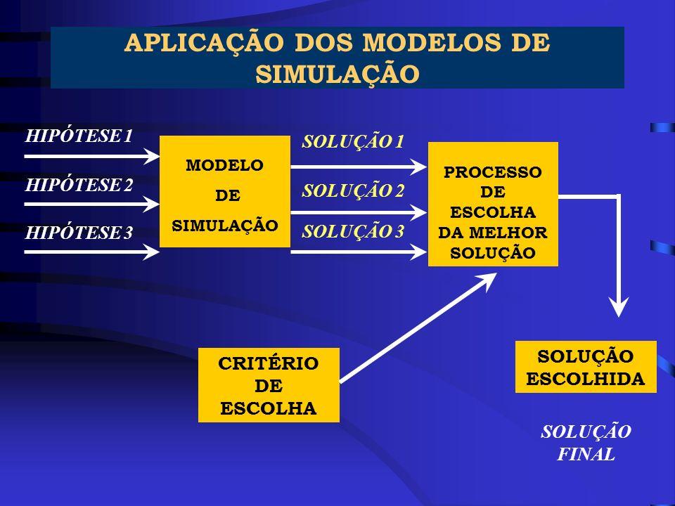 APLICAÇÃO DOS MODELOS DE SIMULAÇÃO MODELO DE SIMULAÇÃO PROCESSO DE ESCOLHA DA MELHOR SOLUÇÃO HIPÓTESE 1 HIPÓTESE 2 HIPÓTESE 3 SOLUÇÃO 1 SOLUÇÃO 2 SOLU