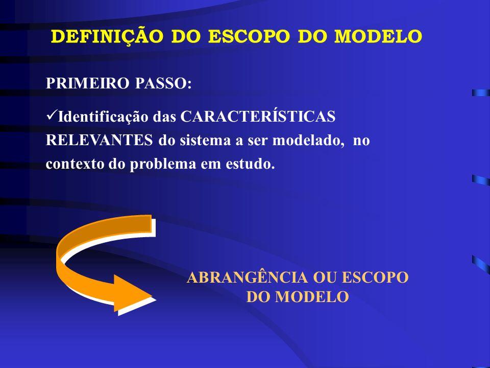 DEFINIÇÃO DO ESCOPO DO MODELO PRIMEIRO PASSO: Identificação das CARACTERÍSTICAS RELEVANTES do sistema a ser modelado, no contexto do problema em estud