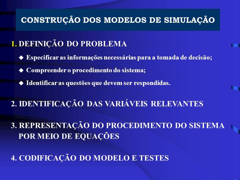 CONSTRUÇÃO DOS MODELOS DE SIMULAÇÃO 1. DEFINIÇÃO DO PROBLEMA Especificar as informações necessárias para a tomada de decisão; Compreender o procedimen